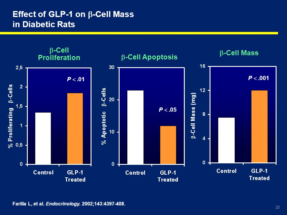 Effect of GLP-1 on -Cell Mass in Diabetic Rats