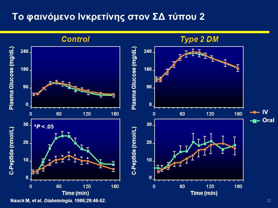Το φαινόμενο Ινκρετίνης στον ΣΔ τύπου 2