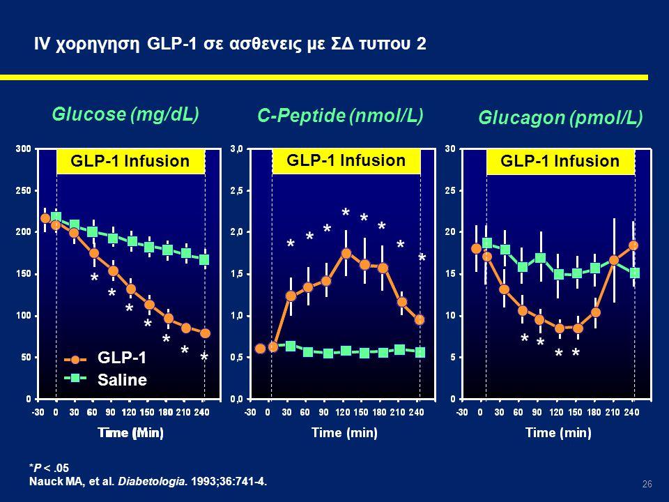 IV χορηγηση GLP-1 σε ασθενεις με ΣΔ τυπου 2