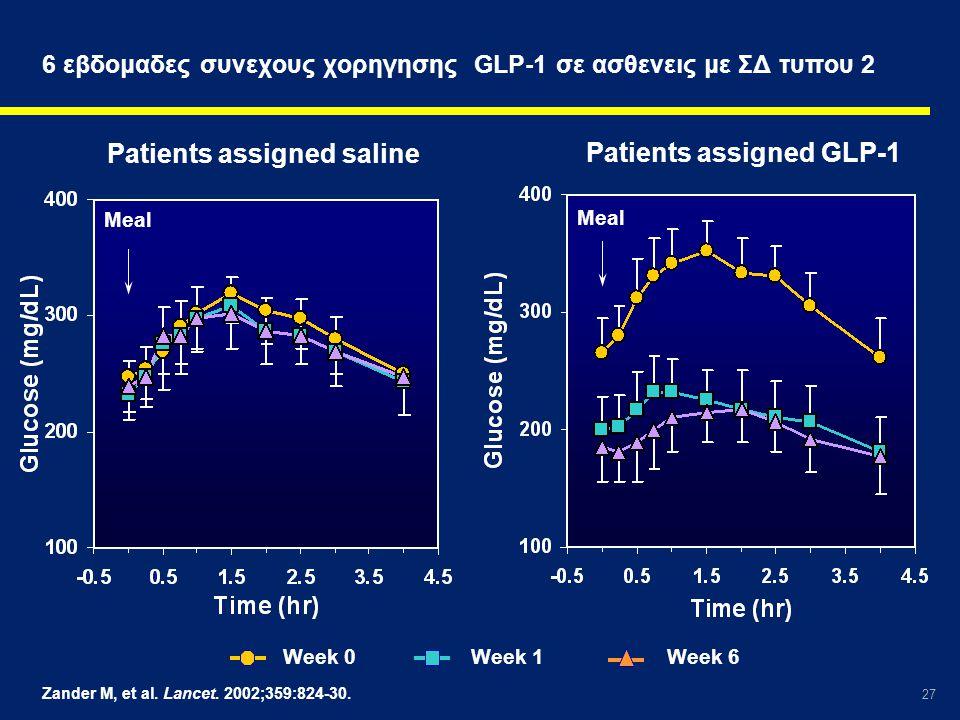 6 εβδομαδες συνεχους χορηγησης GLP-1 σε ασθενεις με ΣΔ τυπου 2