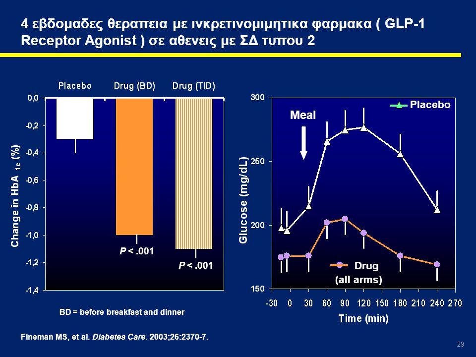 4 εβδομαδες θεραπεια με ινκρετινομιμητικα φαρμακα ( GLP-1 Receptor Agonist ) σε αθενεις με ΣΔ τυπου 2