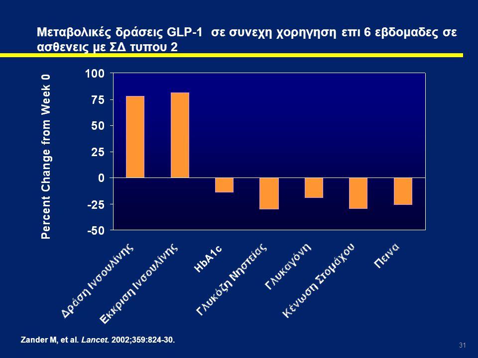 Μεταβολικές δράσεις GLP-1 σε συνεχη χορηγηση επι 6 εβδομαδες σε ασθενεις με ΣΔ τυπου 2