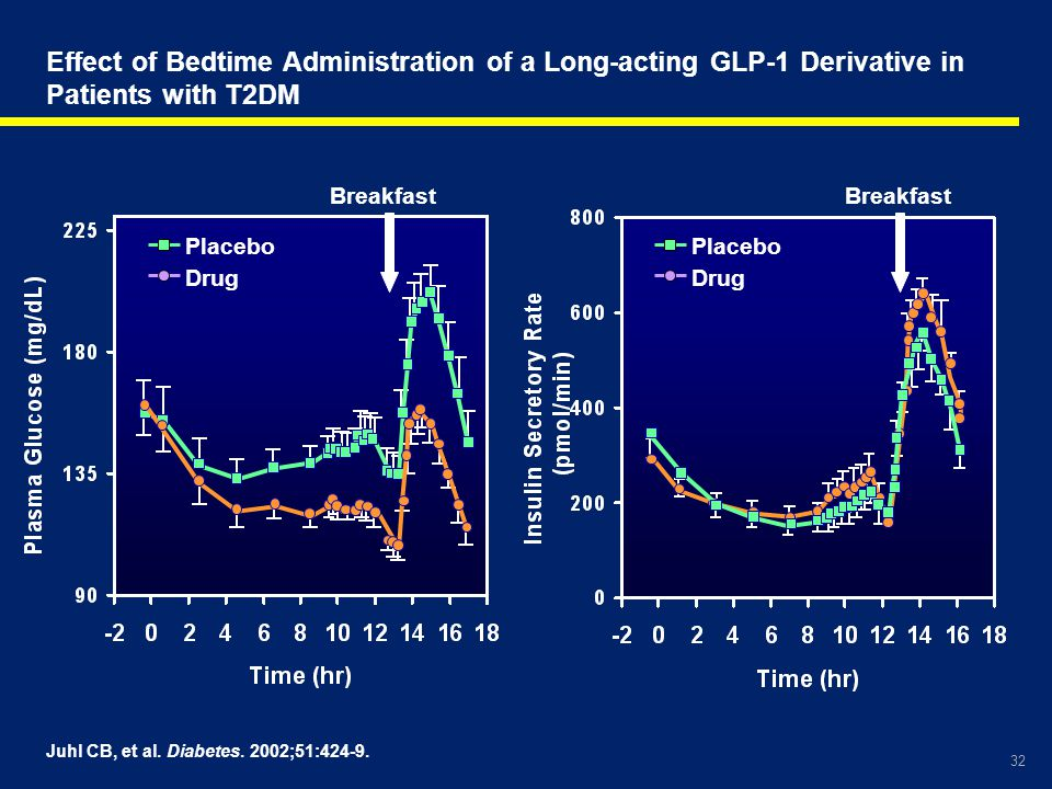 Effect of Bedtime Administration of a Long-acting GLP-1 Derivative in Patients with T2DM