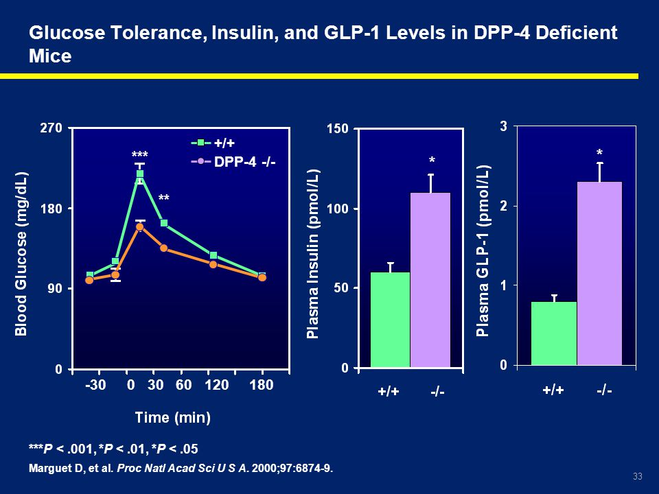 Glucose Tolerance, Insulin, and GLP-1 Levels in DPP-4 Deficient Mice