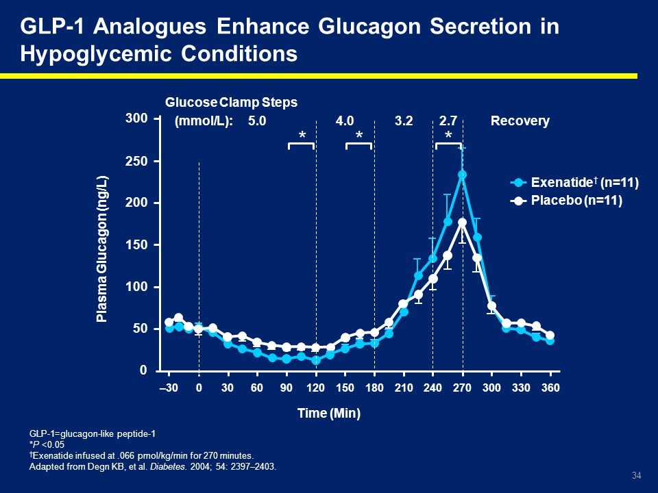 GLP-1 Analogues Enhance Glucagon Secretion in Hypoglycemic Conditions