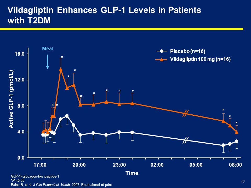 Vildagliptin Enhances GLP-1 Levels in Patients with T2DM