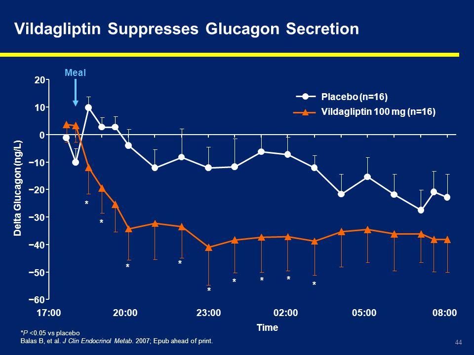 Vildagliptin Suppresses Glucagon Secretion
