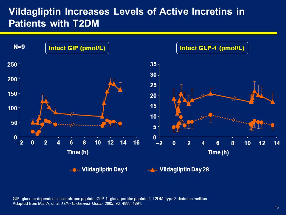 Vildagliptin Increases Levels of Active Incretins in Patients with T2DM