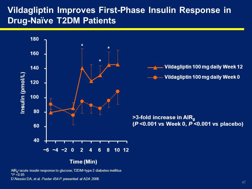 Vildagliptin Improves First-Phase Insulin Response in Drug-Naïve T2DM Patients