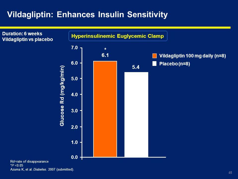 Vildagliptin: Enhances Insulin Sensitivity