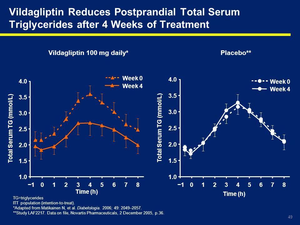 Vildagliptin Reduces Postprandial Total Serum Triglycerides after 4 Weeks of Treatment