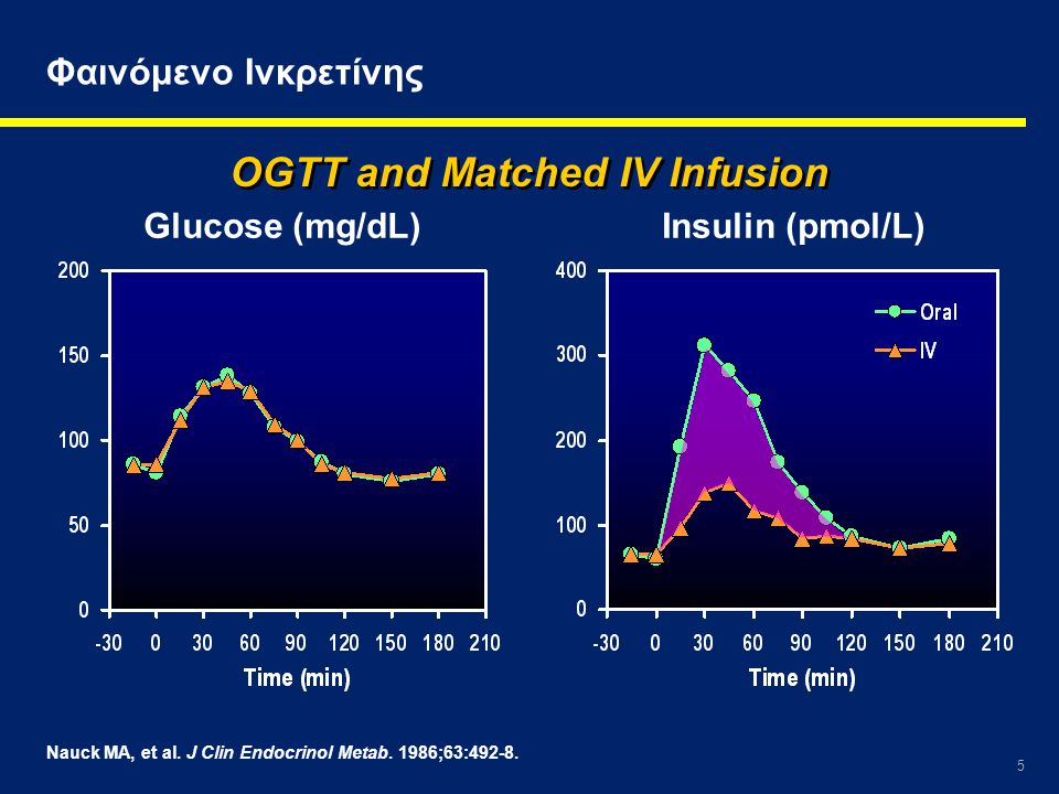 OGTT and Matched IV Infusion