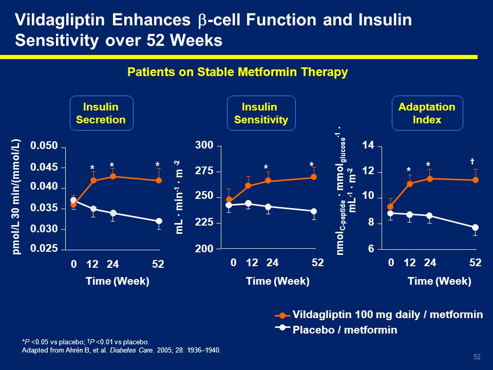 Patients on Stable Metformin Therapy nmolC-peptide · mmolglucose-1 ·
