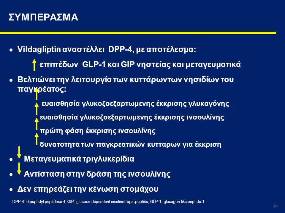 ΣΥΜΠΕΡΑΣΜΑ Vildagliptin αναστέλλει DPP-4, με αποτέλεσμα:
