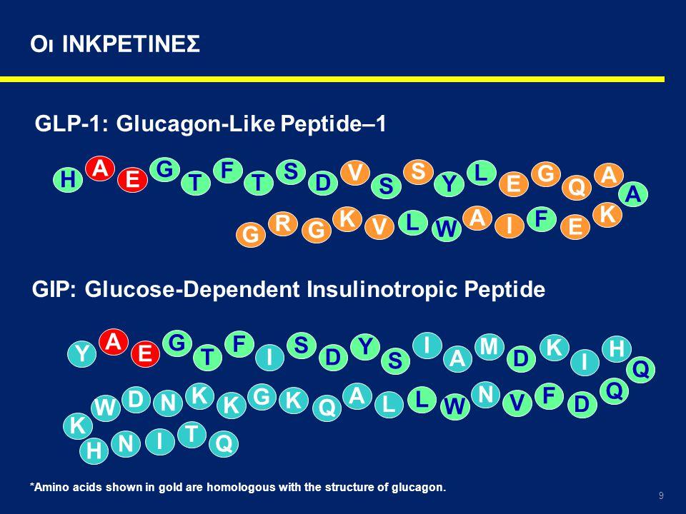 Οι ΙΝΚΡΕΤΙΝΕΣ GLP-1: Glucagon-Like Peptide–1 A G F S V S L G H E A T T