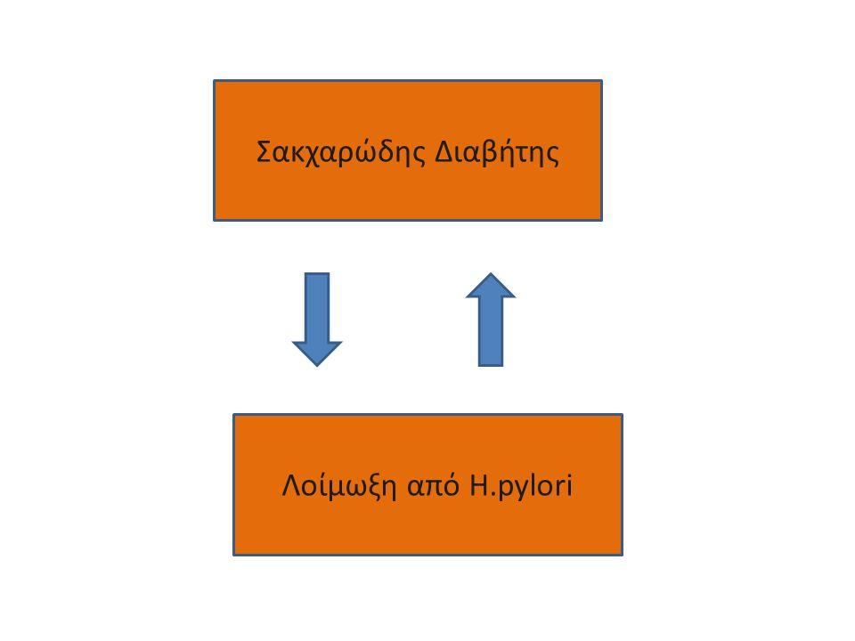 Σακχαρώδης Διαβήτης Λοίμωξη από H.pylori