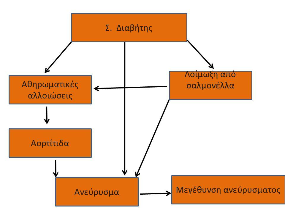 Λοίμωξη από σαλμονέλλα Αθηρωματικές αλλοιώσεις