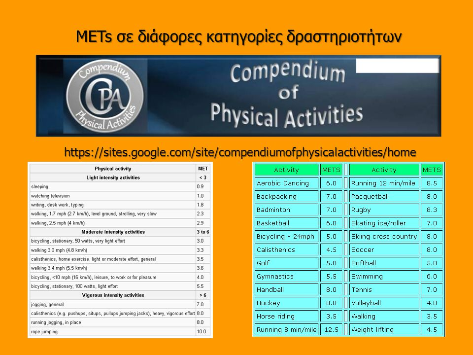 METs σε διάφορες κατηγορίες δραστηριοτήτων