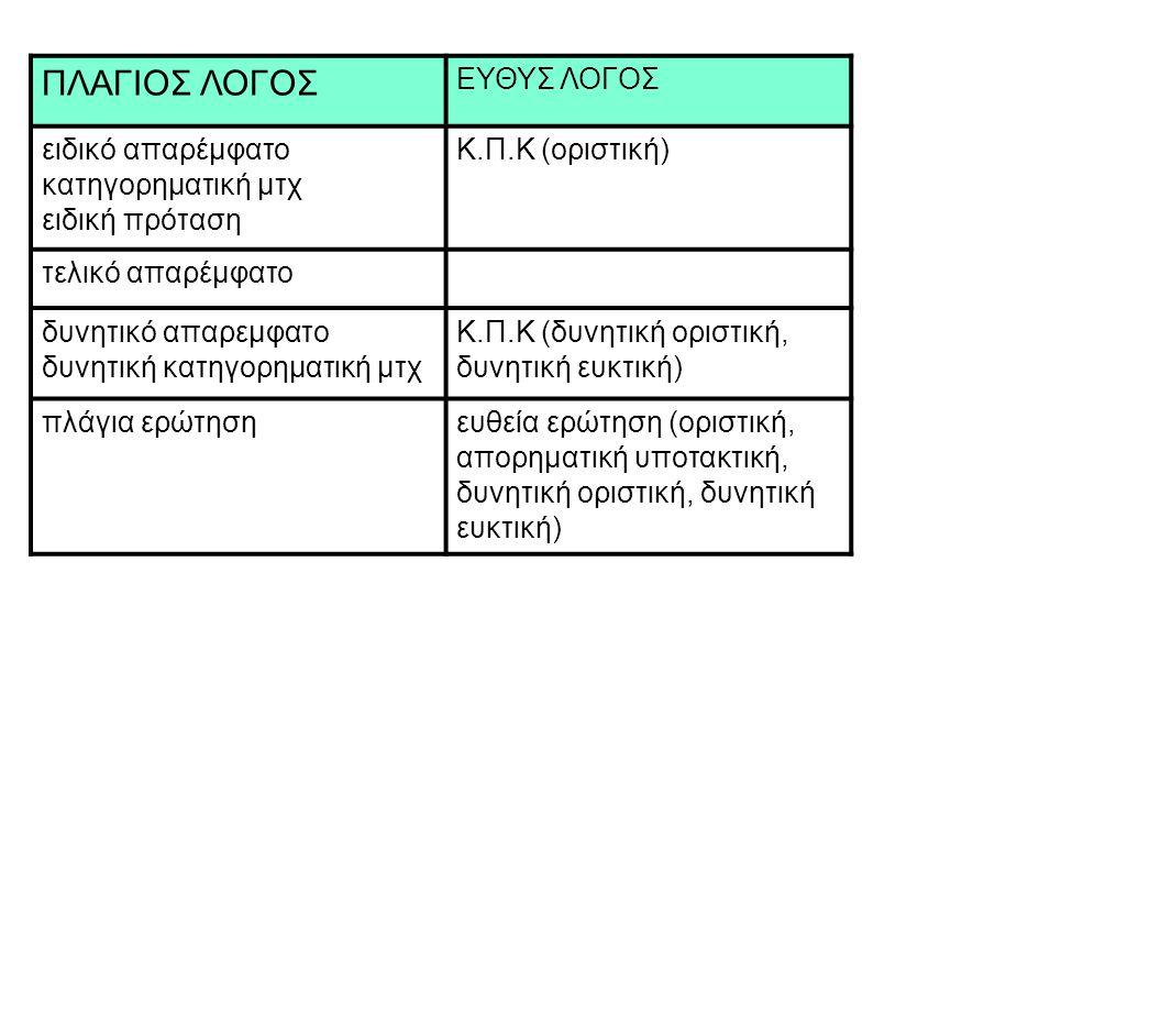 ΠΛΑΓΙΟΣ ΛΟΓΟΣ ΕΥΘΥΣ ΛΟΓΟΣ ειδική πρόταση Κ.Π.Κ (οριστική)