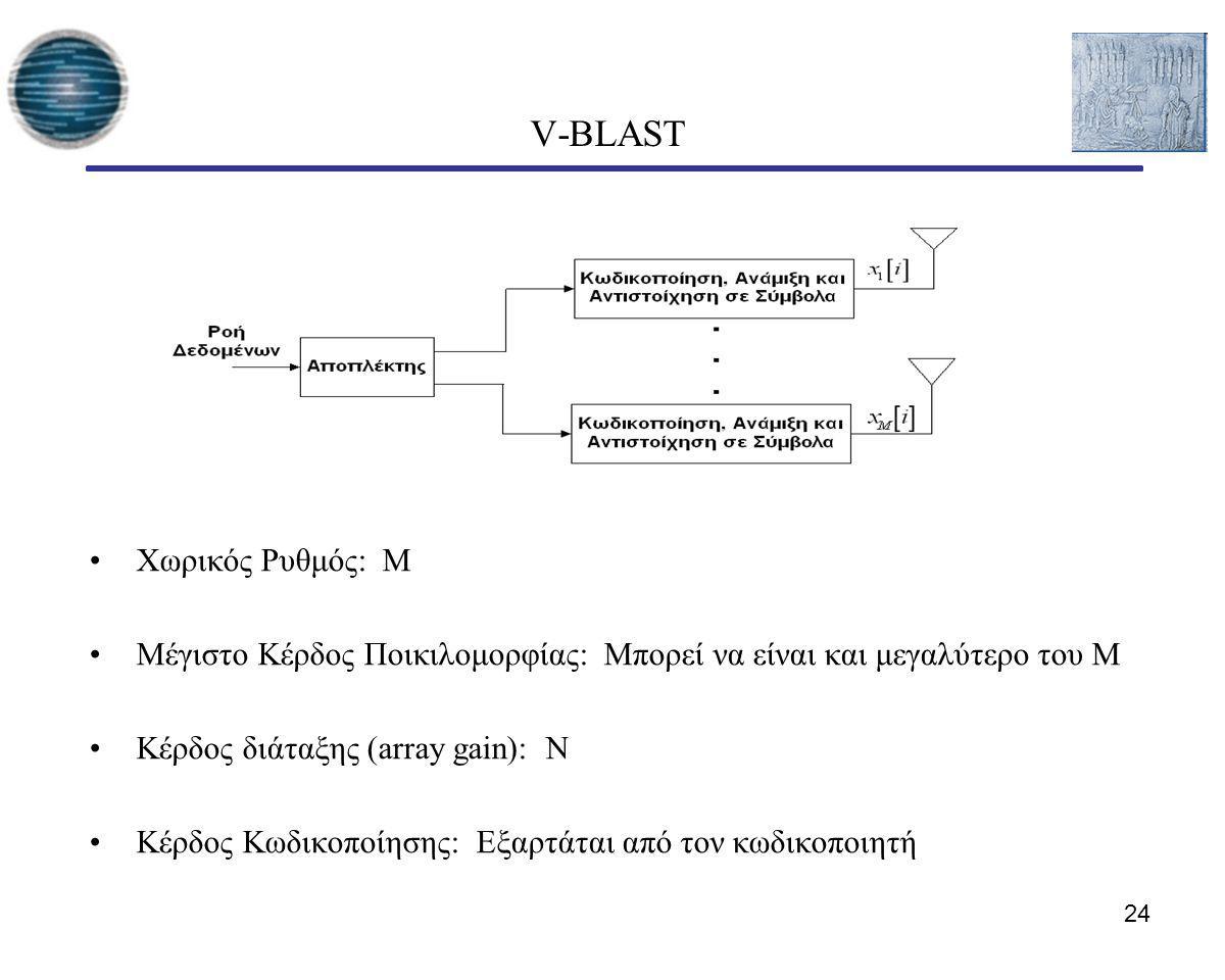V-BLAST Χωρικός Ρυθμός: Μ