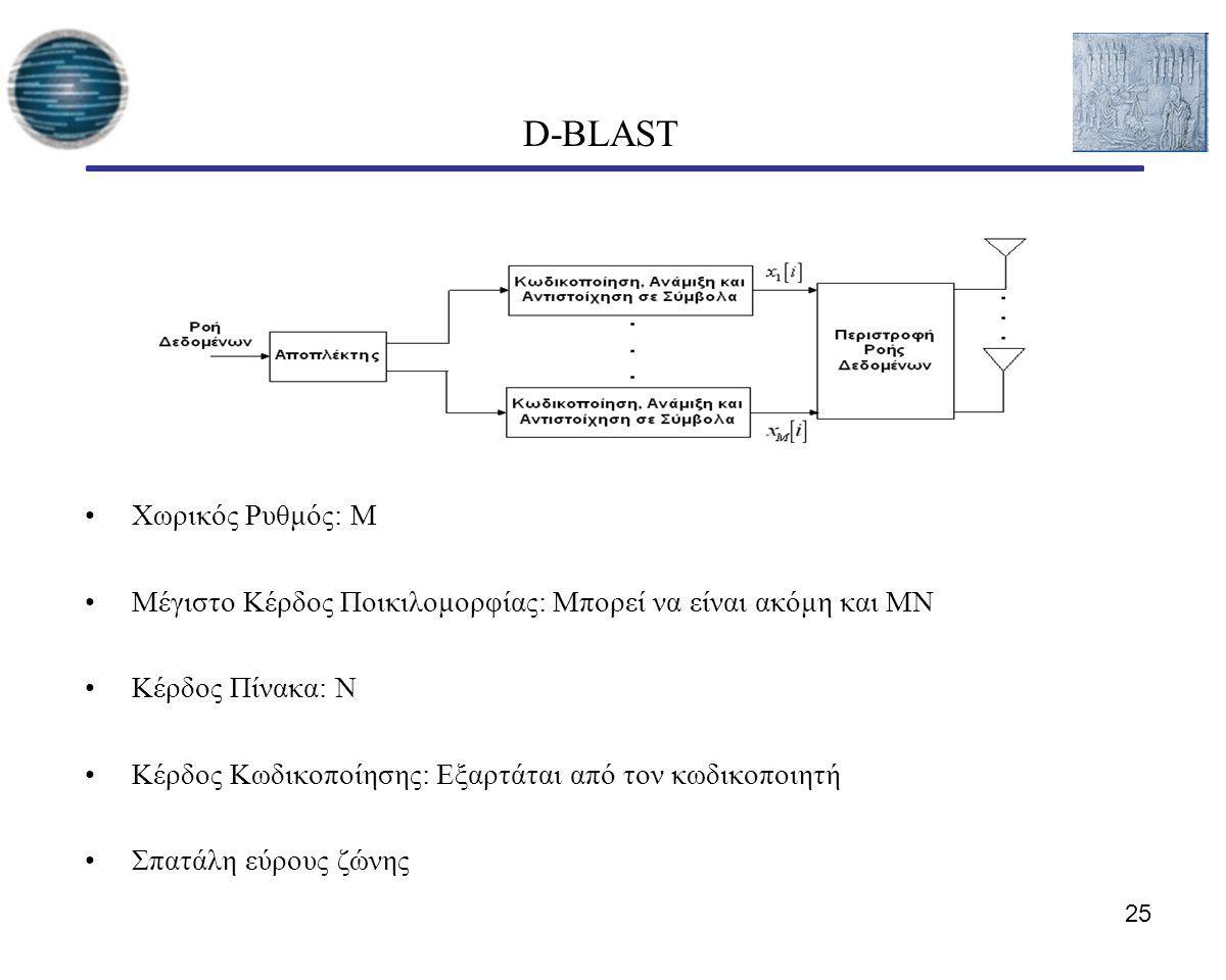 D-BLAST Χωρικός Ρυθμός: Μ