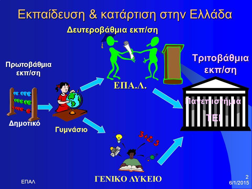 Εκπαίδευση & κατάρτιση στην Ελλάδα