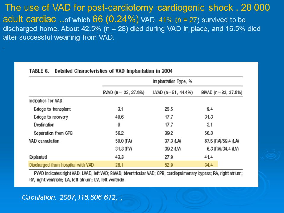 The use of VAD for post-cardiotomy cardiogenic shock