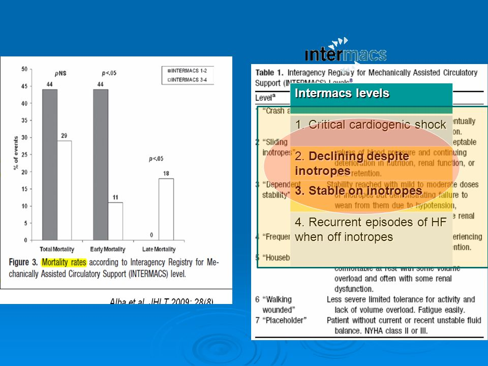 Intermacs levels 1. Critical cardiogenic shock. 2. Declining despite inotropes. 3. Stable on inotropes.
