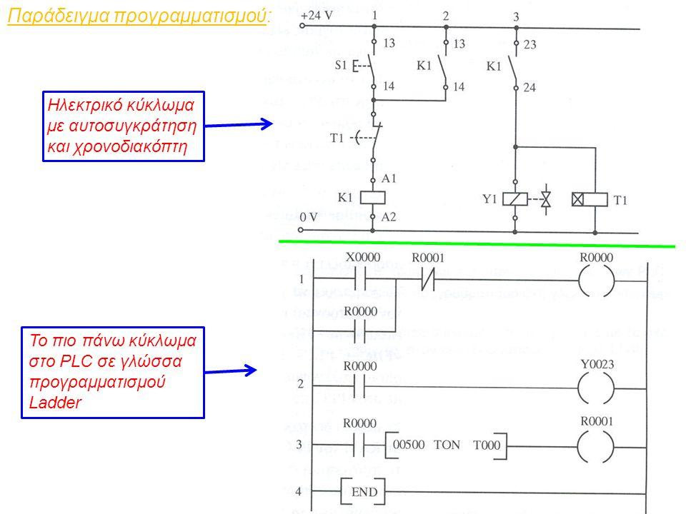 Παράδειγμα προγραμματισμού: