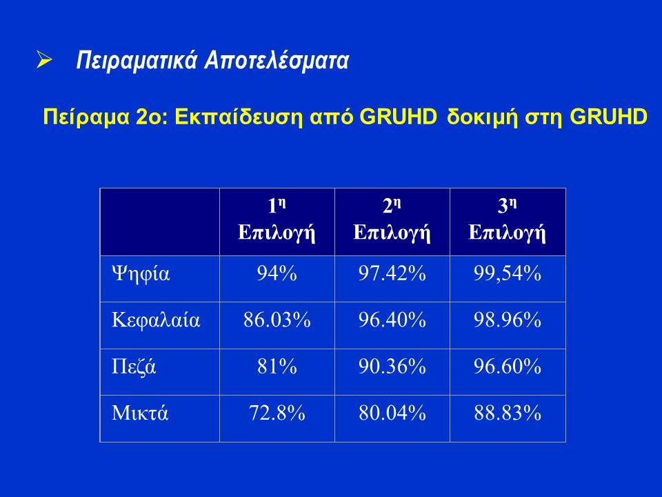 Πείραμα 2o: Εκπαίδευση από GRUHD δοκιμή στη GRUHD