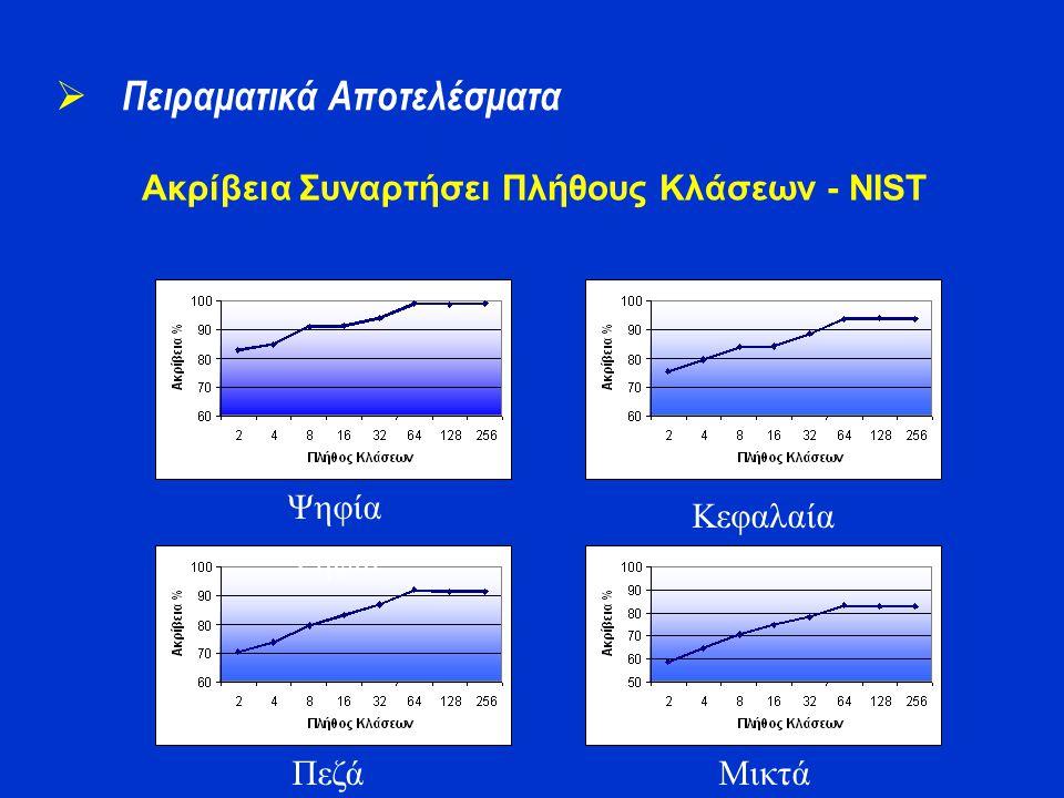 Ακρίβεια Συναρτήσει Πλήθους Κλάσεων - NIST