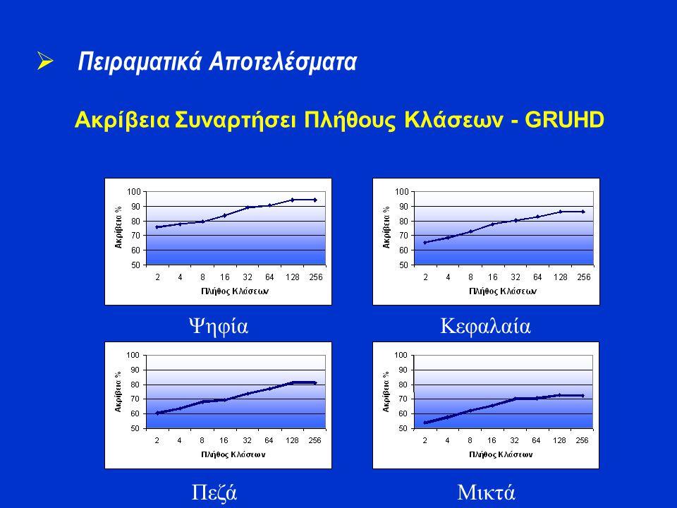 Ακρίβεια Συναρτήσει Πλήθους Κλάσεων - GRUHD