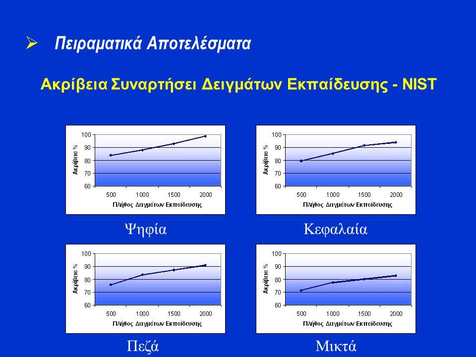 Ακρίβεια Συναρτήσει Δειγμάτων Εκπαίδευσης - NIST