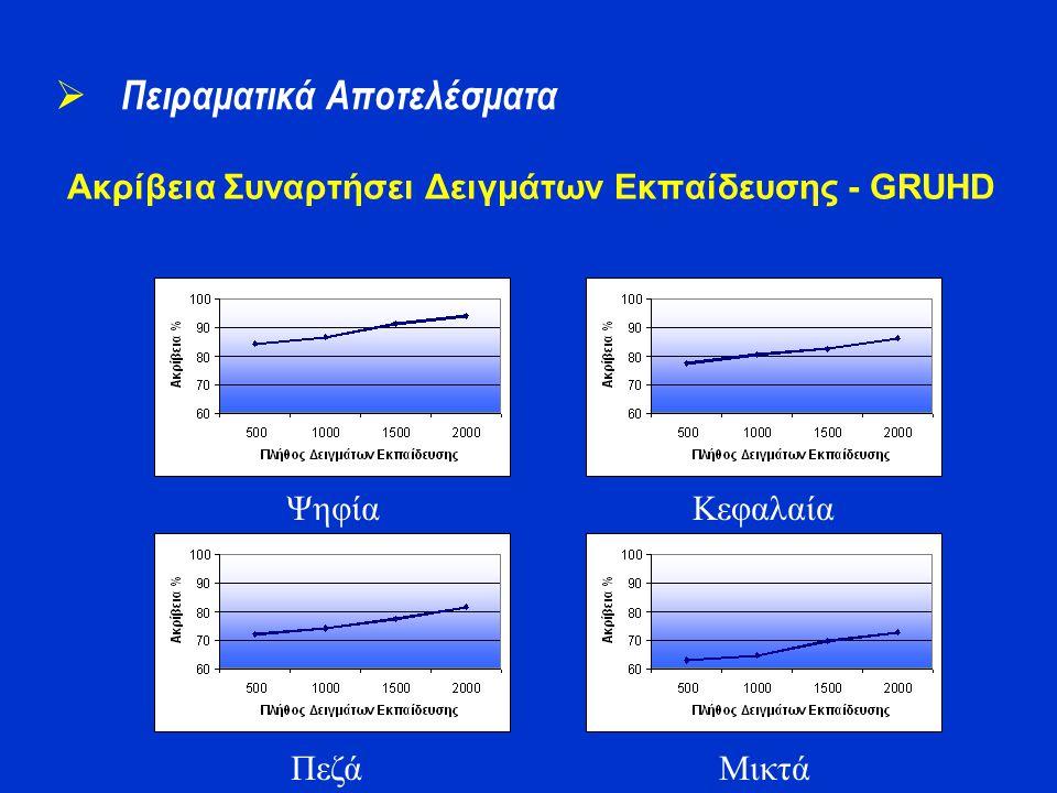 Ακρίβεια Συναρτήσει Δειγμάτων Εκπαίδευσης - GRUHD