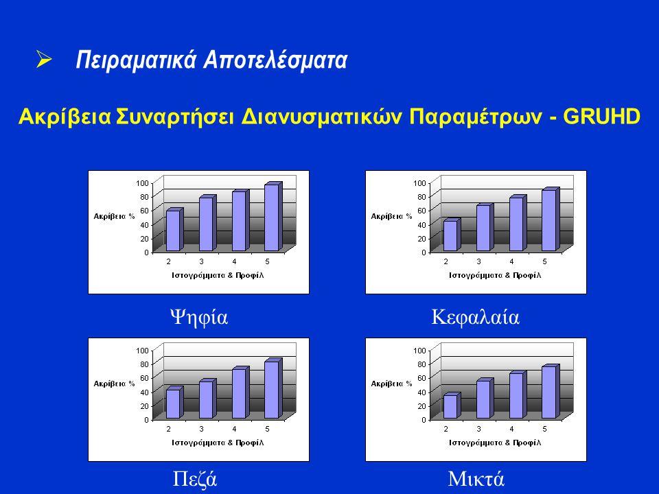 Ακρίβεια Συναρτήσει Διανυσματικών Παραμέτρων - GRUHD