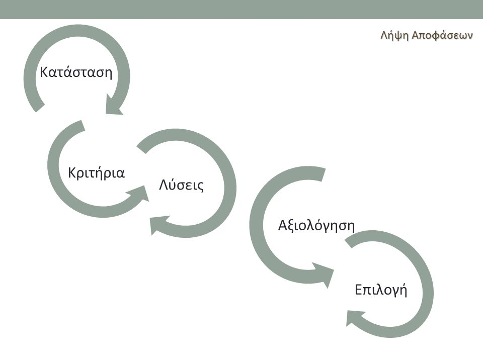 Λήψη Αποφάσεων Κατάσταση Κριτήρια Λύσεις Αξιολόγηση Επιλογή