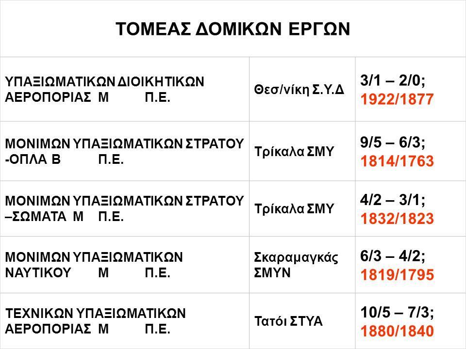 ΤΟΜΕΑΣ ΔΟΜΙΚΩΝ ΕΡΓΩΝ 3/1 – 2/0; 1922/1877 9/5 – 6/3; 1814/1763