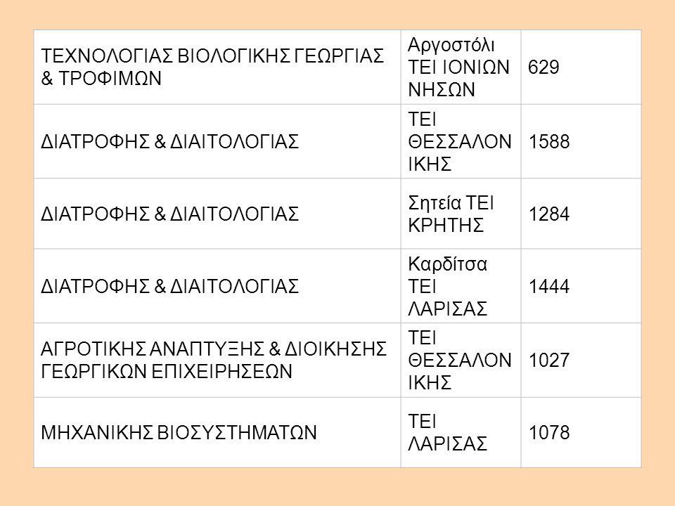 ΤΕΧΝΟΛΟΓΙΑΣ ΒΙΟΛΟΓΙΚΗΣ ΓΕΩΡΓΙΑΣ & ΤΡΟΦΙΜΩΝ