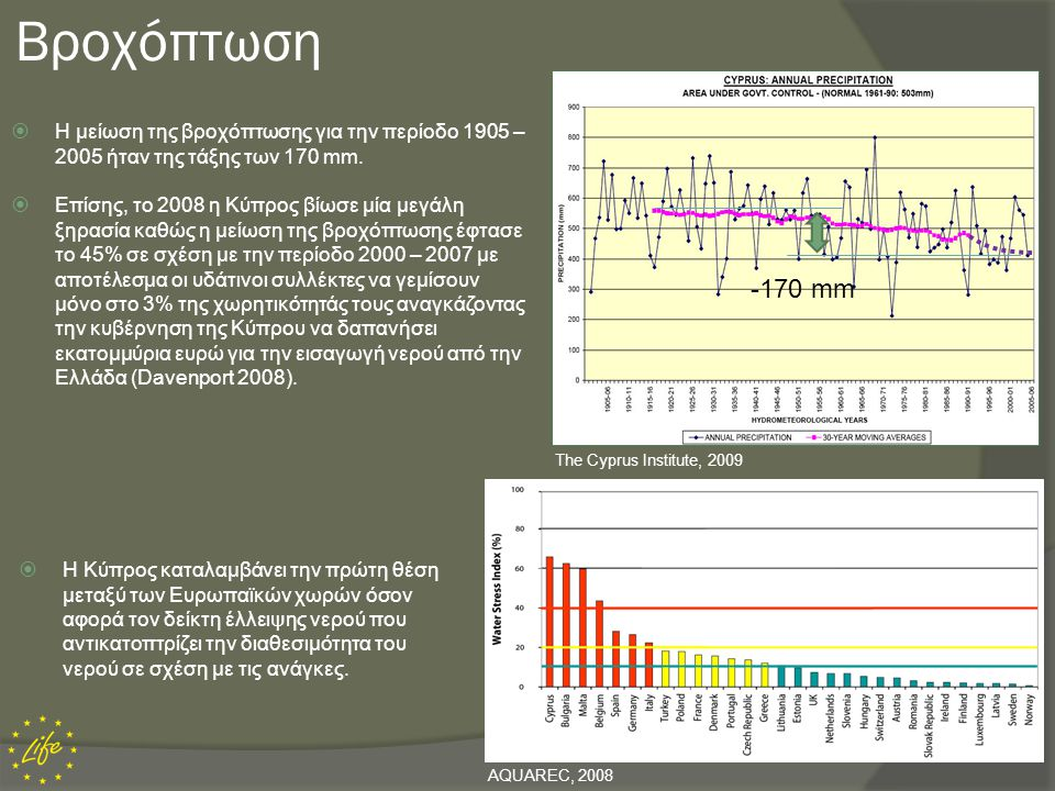 Βροχόπτωση -170 mm. Η μείωση της βροχόπτωσης για την περίοδο 1905 – 2005 ήταν της τάξης των 170 mm.