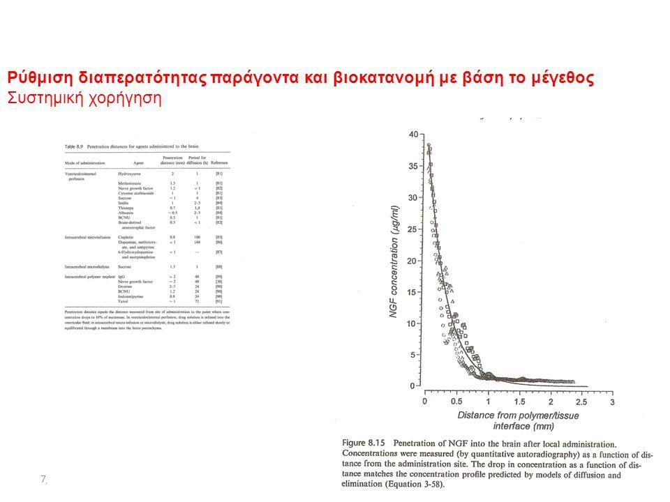Ρύθμιση διαπερατότητας παράγοντα και βιοκατανομή με βάση το μέγεθος Συστημική χορήγηση
