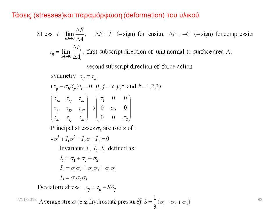 Τάσεις (stresses)και παραμόρφωση (deformation) του υλικού