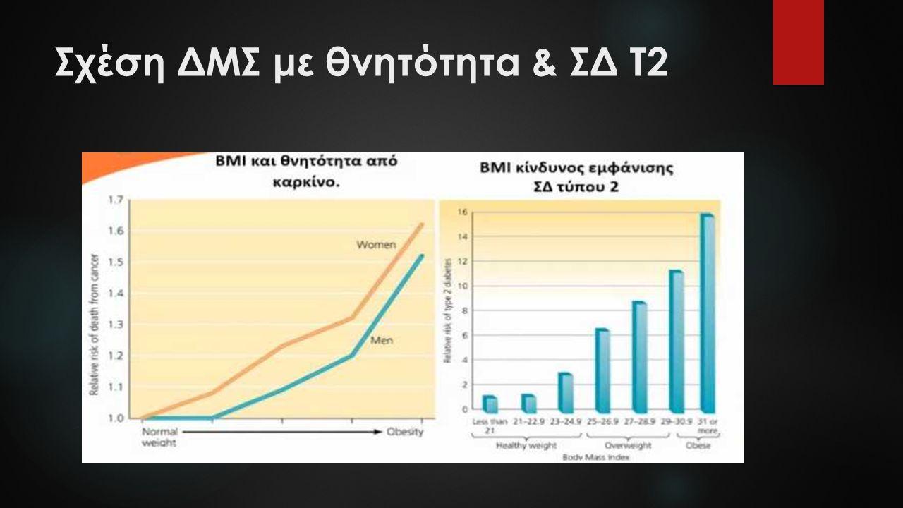Σχέση ΔΜΣ με θνητότητα & ΣΔ Τ2