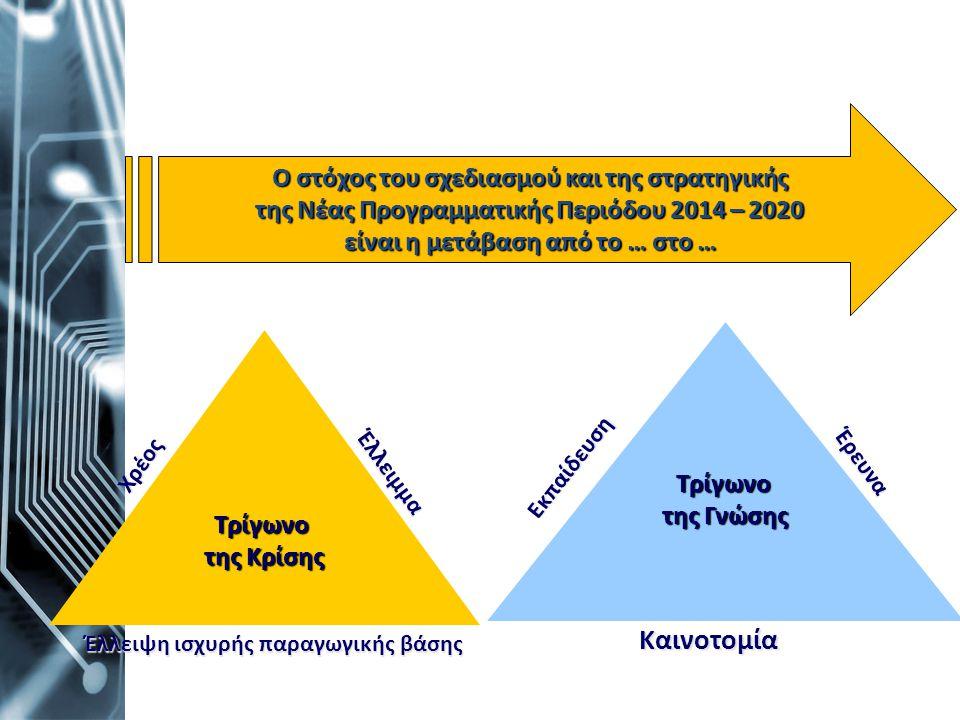 Καινοτομία Ο στόχος του σχεδιασμού και της στρατηγικής