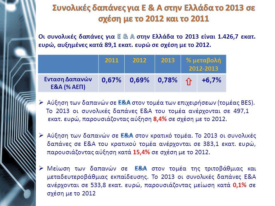 Ενταση Δαπανών Ε&Α (% ΑΕΠ)