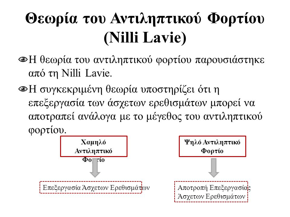 Θεωρία του Αντιληπτικού Φορτίου (Nilli Lavie)