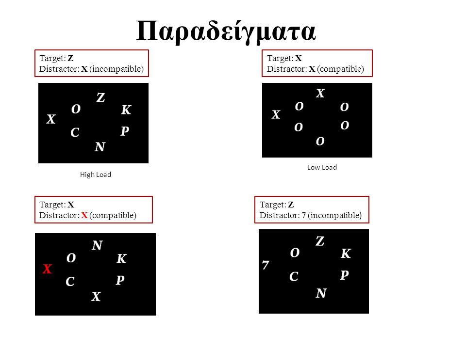 Παραδείγματα Target: Z Distractor: X (incompatible) Target: X