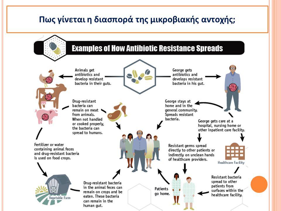 Πως γίνεται η διασπορά της μικροβιακής αντοχής;