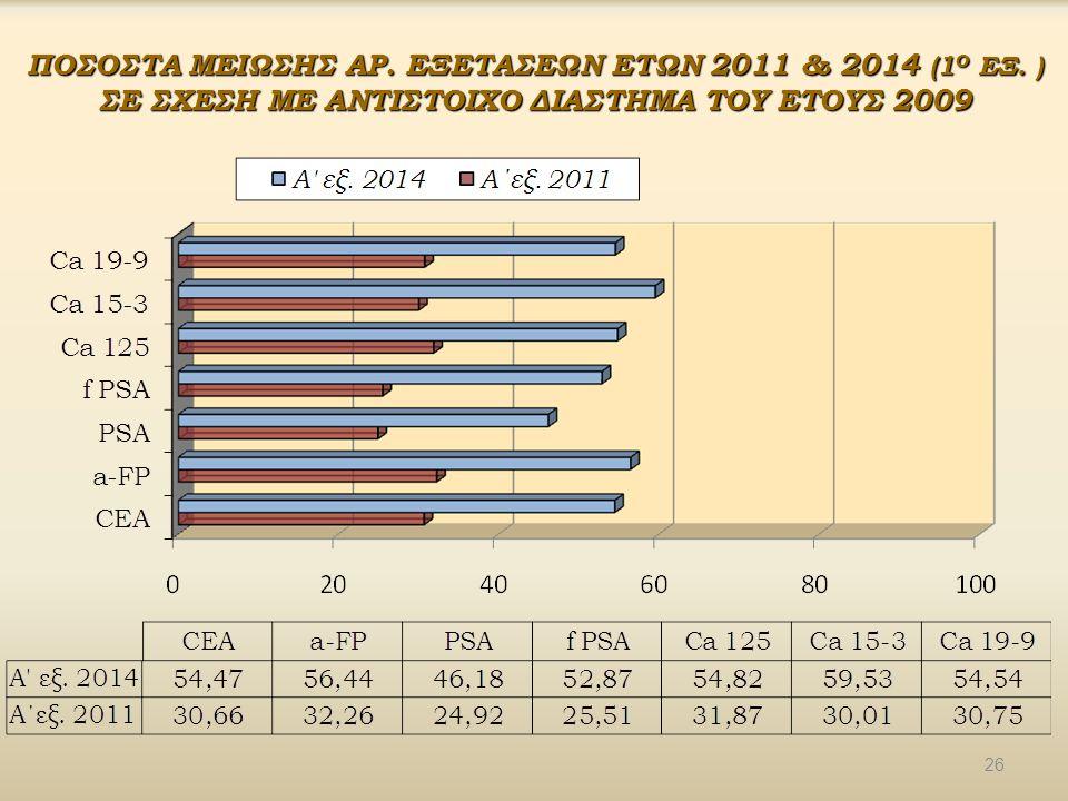 ΠΟΣΟΣΤΑ ΜΕΙΩΣΗΣ ΑΡ. ΕΞΕΤΑΣΕΩΝ ΕΤΩΝ 2011 & 2014 (1Ο ΕΞ