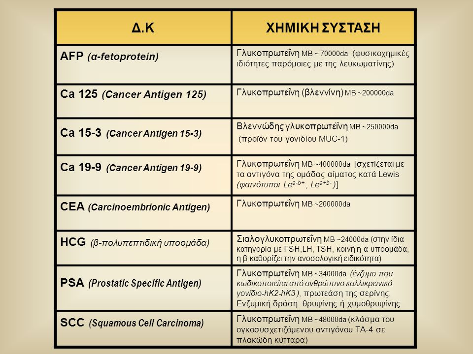 Δ.Κ ΧΗΜΙΚΗ ΣΥΣΤΑΣΗ AFP (α-fetoprotein) Ca 125 (Cancer Antigen 125)
