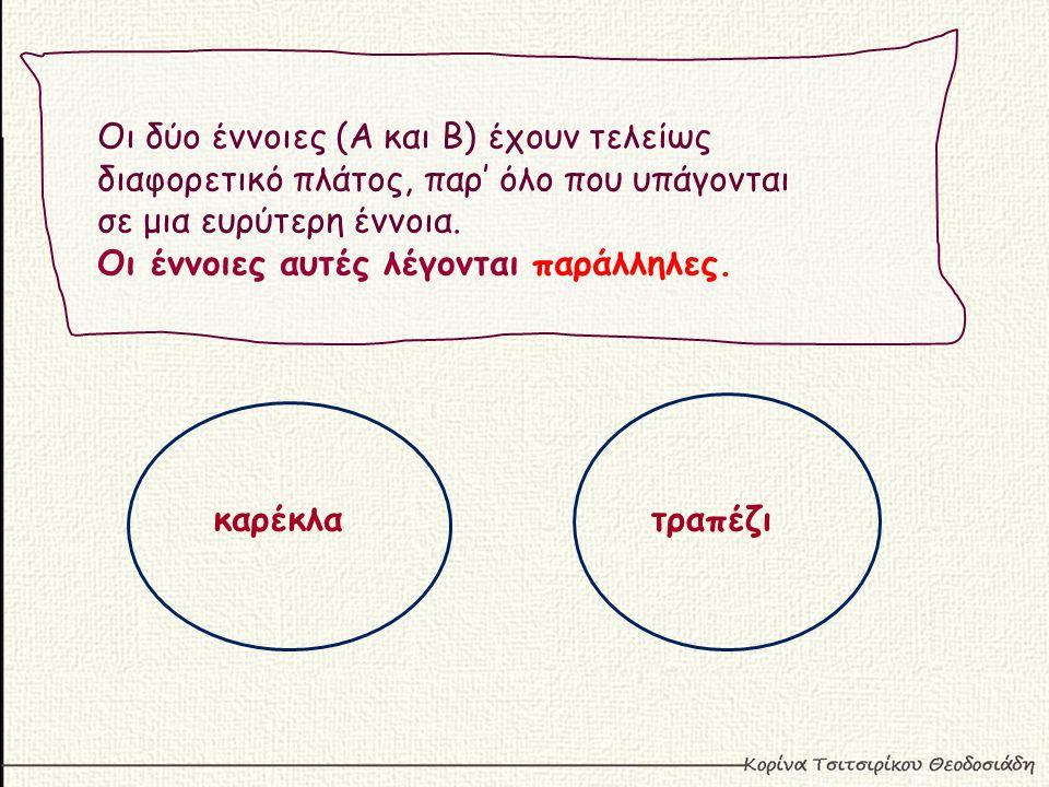 Οι δύο έννοιες (Α και Β) έχουν τελείως